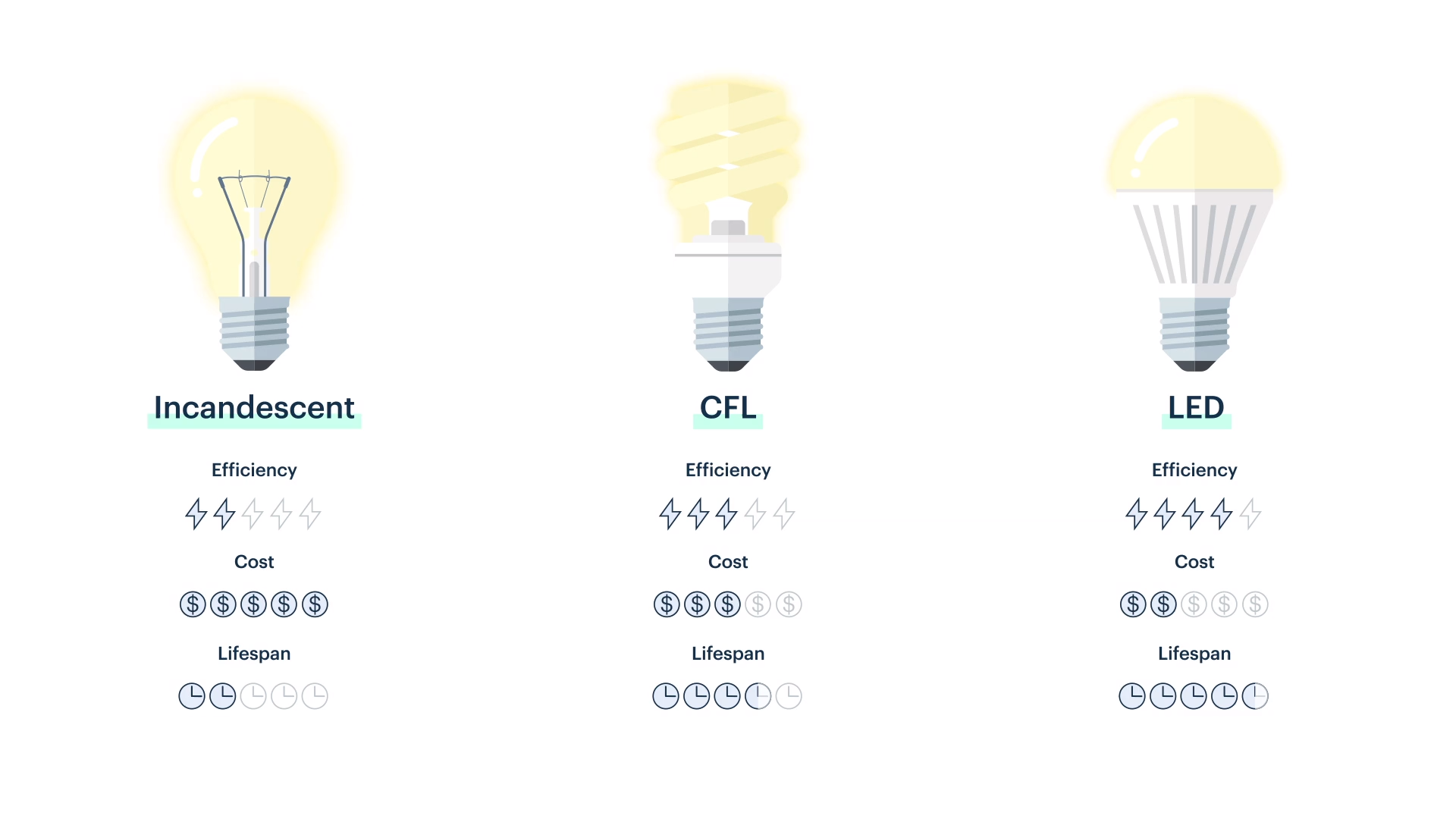 Chart comparing efficiency, cost, and lifespan of incandescent, CFL, and LED bulbs