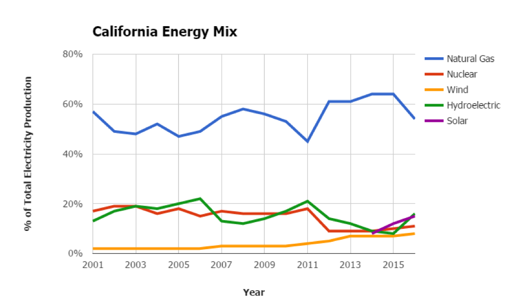 California Energy Mix