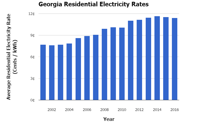 Georgia Residential Electricity Rate