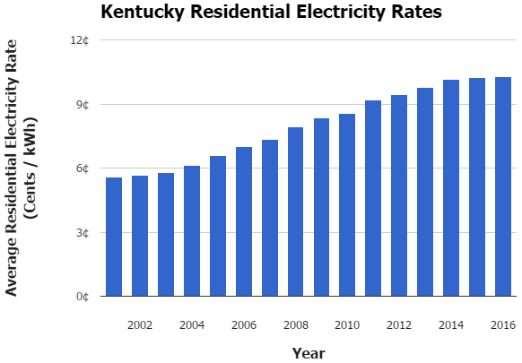 Kentucky Electricity Rates