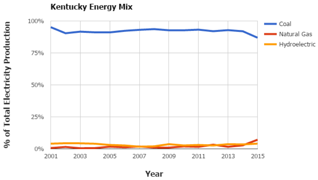 Kentucky Energy Mix