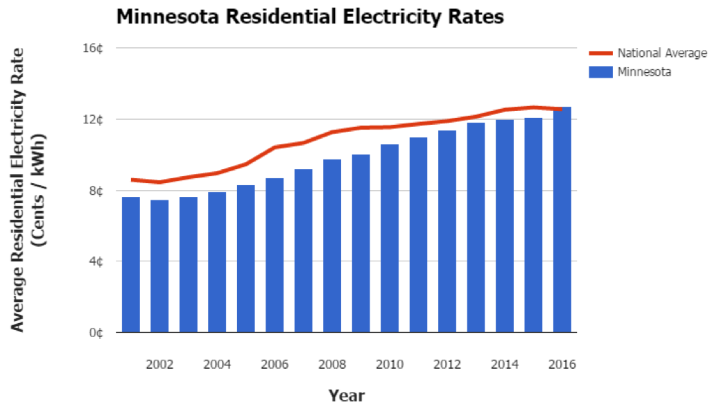 Minnesota Electricity Rates