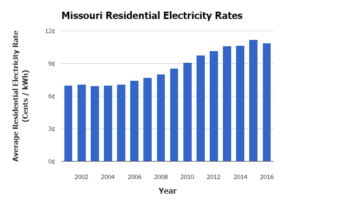 Missouri Electricity Rates