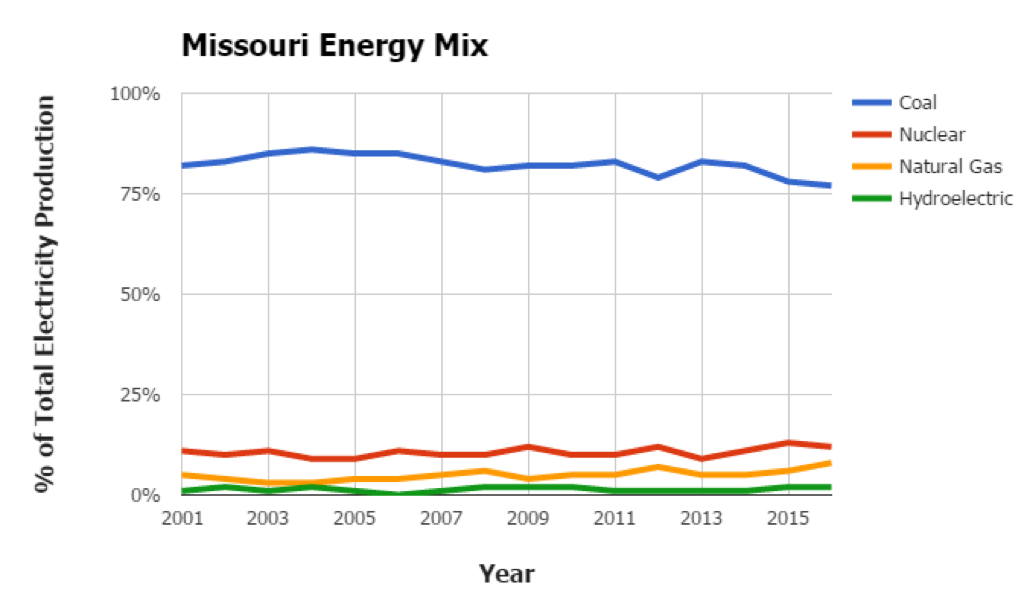 Missouri Energy Mix