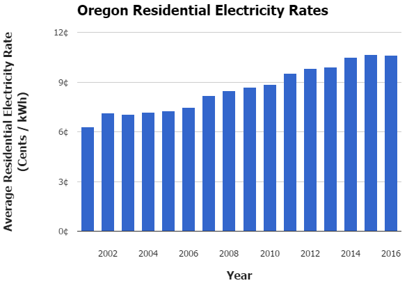 Oregon Electricity Rates