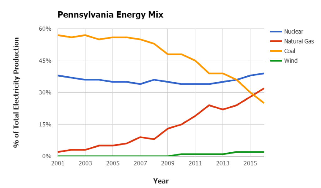 Pennsylvania Energy Mix
