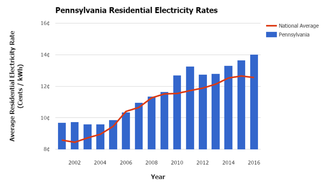 Pennsylvania Electricity Prices