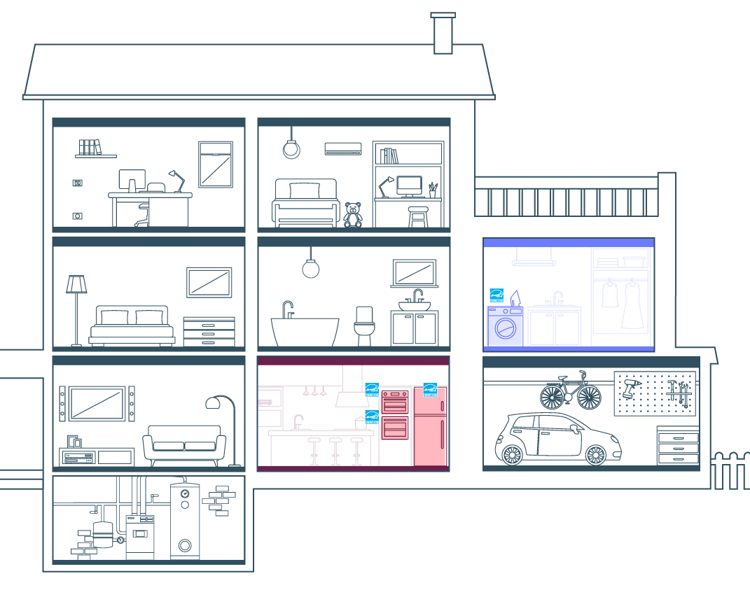 Diagram of a house showing rooms where appliances have been replaced with Energy Star appliances - in the kitchen, the oven and refrigerator, and in the laundry room the washer/dryer