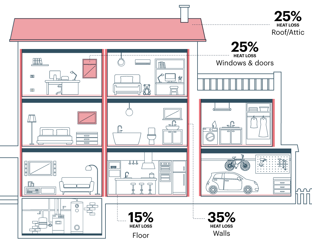 Diagram of home showing that 15% of heat loss occurs through floor, 35% through walls, 25% through windows and doors, and 25% through roof/attic