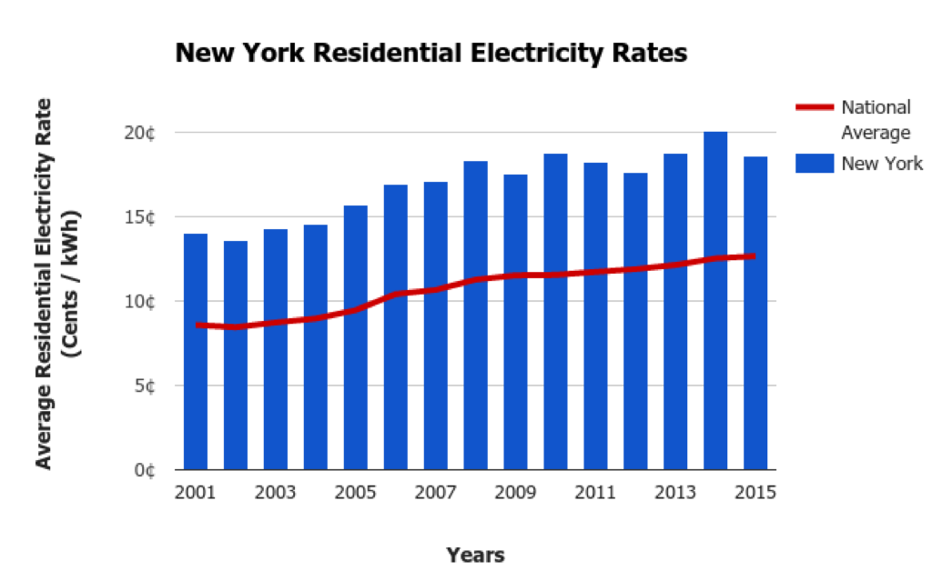 New York Electricity Prices