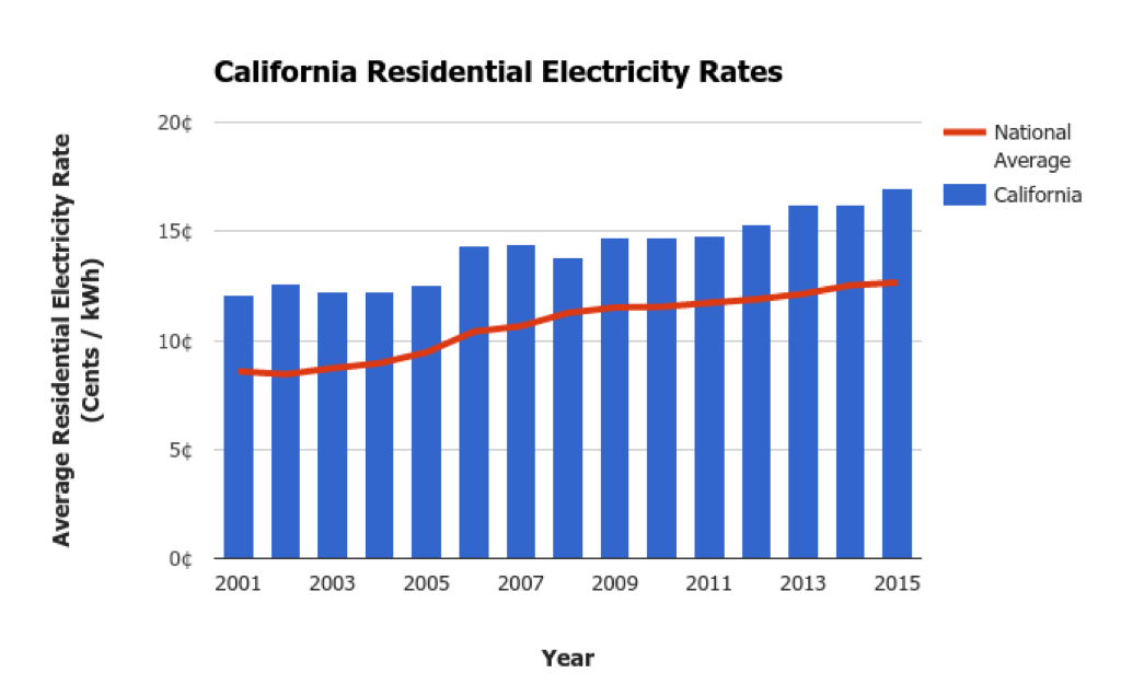 California Electricity Prices
