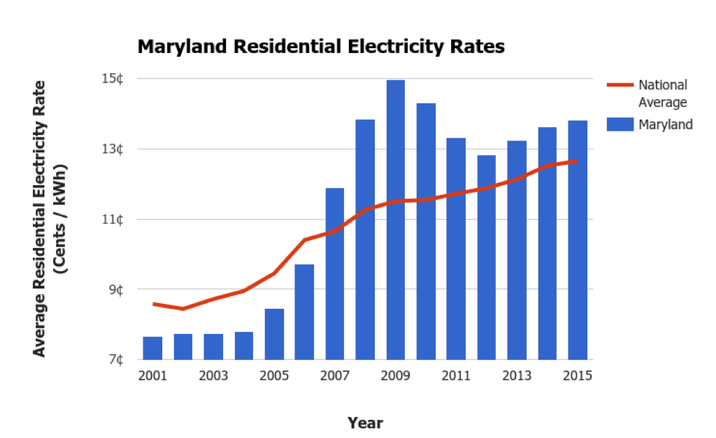 Maryland Electricity Prices