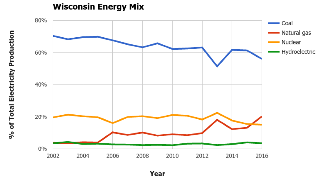Wisconsin Energy Mix