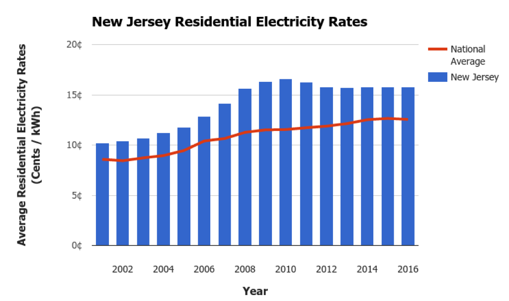 New Jersey Electricity Rates