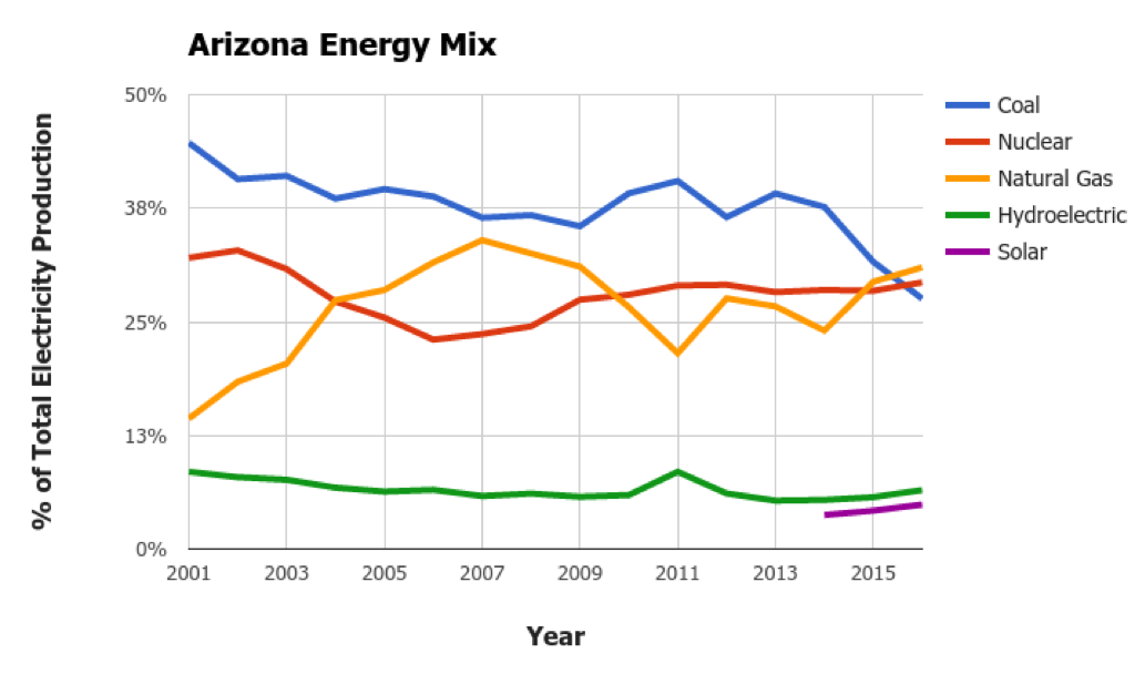 Arizona Energy Mix