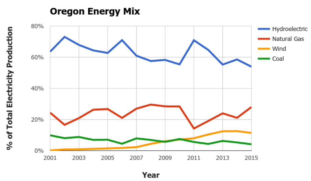 Oregon Energy Mix