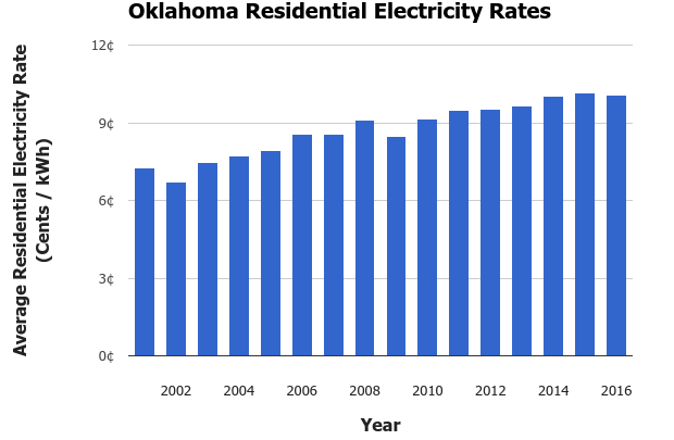 Oklahoma Electricity Rates