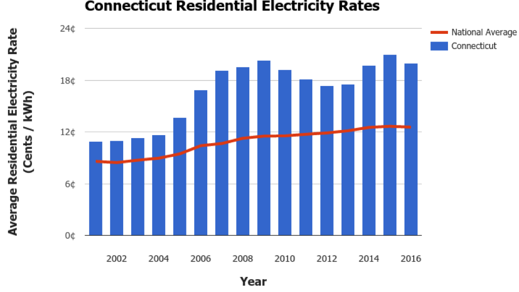 Connecticut Electricity Rates