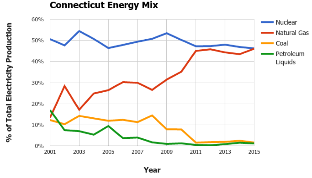 Connecticut Energy Mix