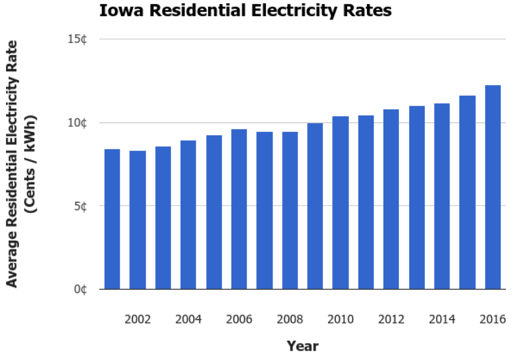 Iowa Electricity Rates