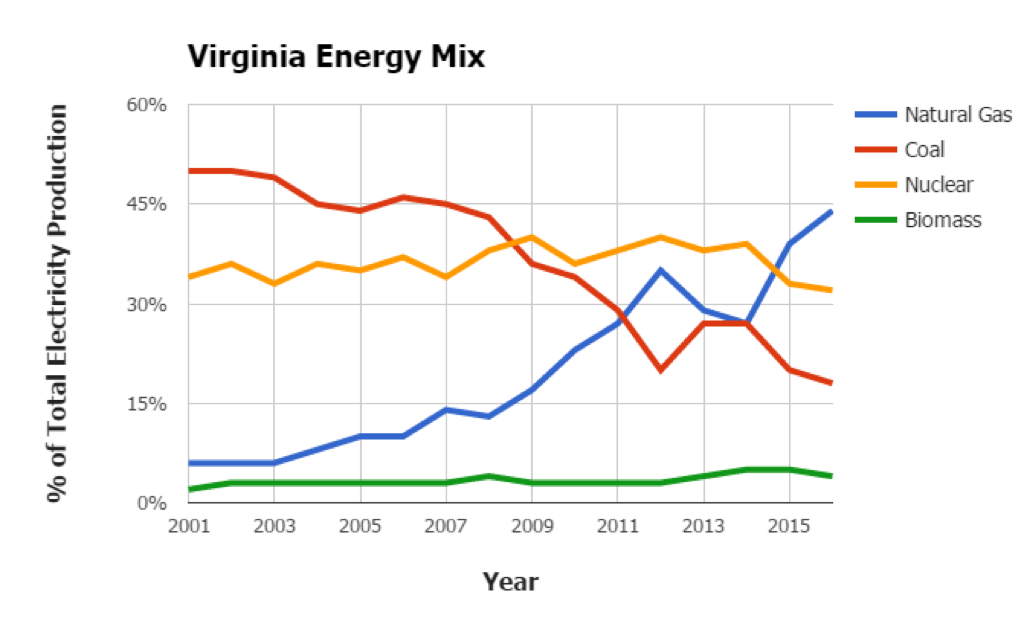 Virginia Energy Mix