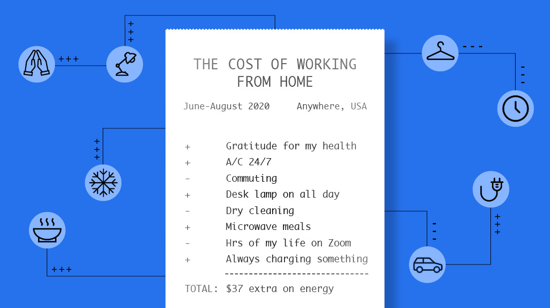 Receipt for the cost of working from home. Itemized list includes gratitude for my health, A/C 24/7, desk lamp on all day, microwave meals, hours of my life on Zoom, and always charging something. Credits include commuting and dry cleaning.