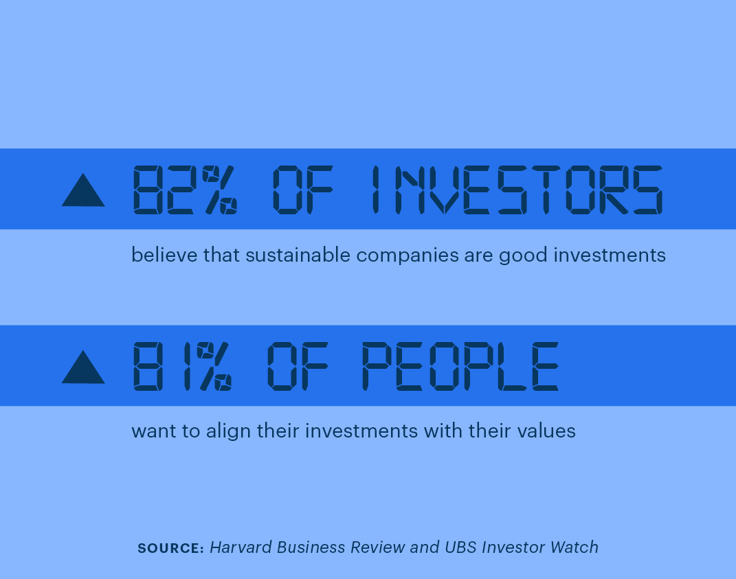 82% of investors believe that sustainable companies are good investments. 81% of people want to align their investments with their values. Source: Harvard Business Review and UBS Investor Watch