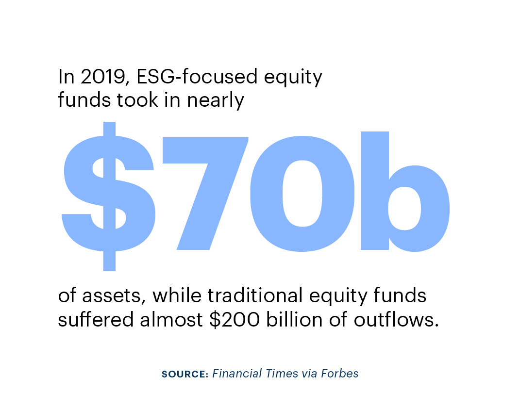 In 2019, ESG-focused equity funds took in nearly $70 billion of assets, while traditional equity funds suffered almost $200 billion of outflows. Source: Financial Times via Forbes