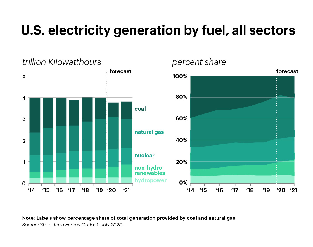 US electricity generation by fuel, all sectors