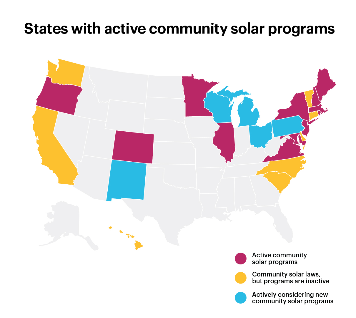 Map showing the status of community solar legislation in each state. States with active community solar programs: Oregon, Colorado, Minnesota, Illinois, Virginia, Maryland, DC, New Jersey, New York, Rhode Island, Massachusetts, New Hampshire, Maine. States with community solar laws but no active programs: Hawaii, Washington, California, South Carolina, North Carolina, Delaware, Connecticut, Vermont. States actively considering new community solar programs: New Mexico, Wisconsin, Michigan, Ohio, Pennsylvania