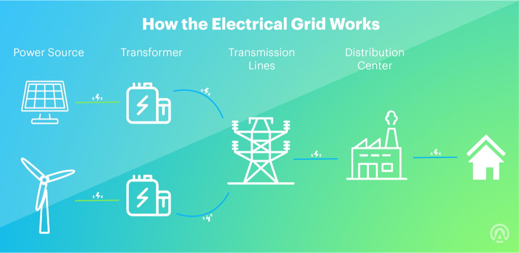 How the Electrical Grid Works