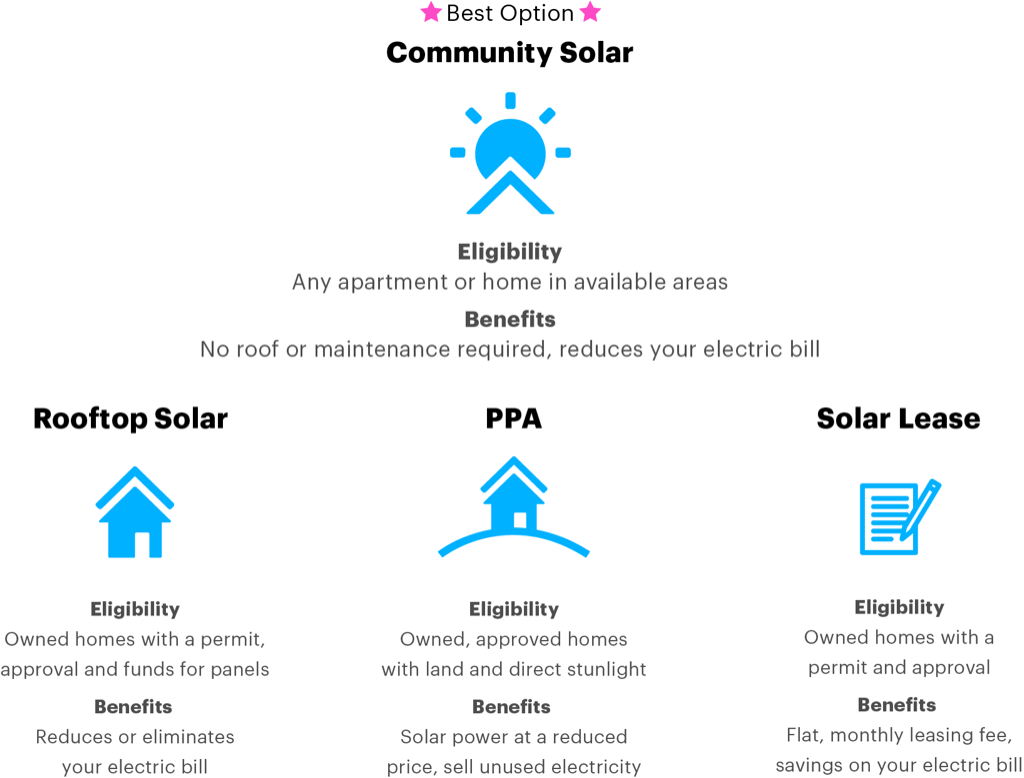 What kind of solar power is right for you?