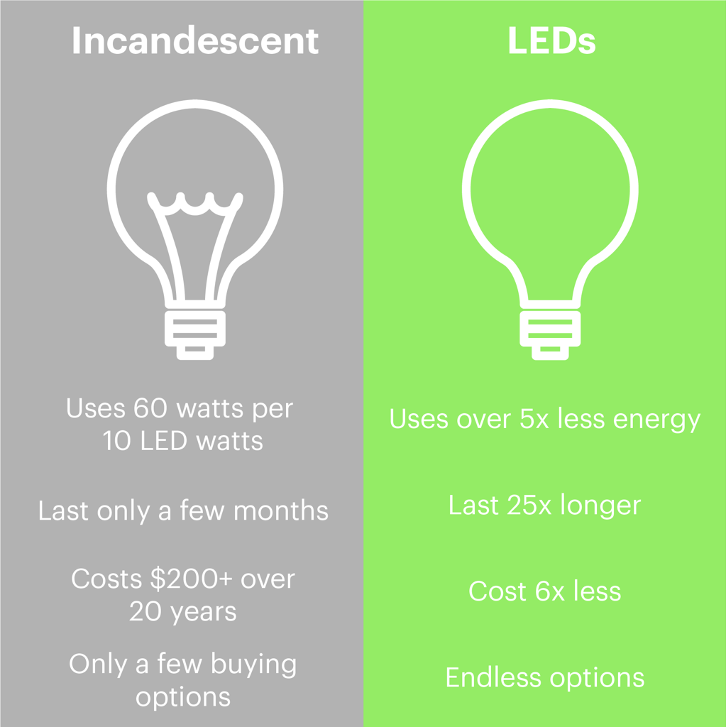 Led Vs Regular Lightbulbs Do They Really Make A Difference