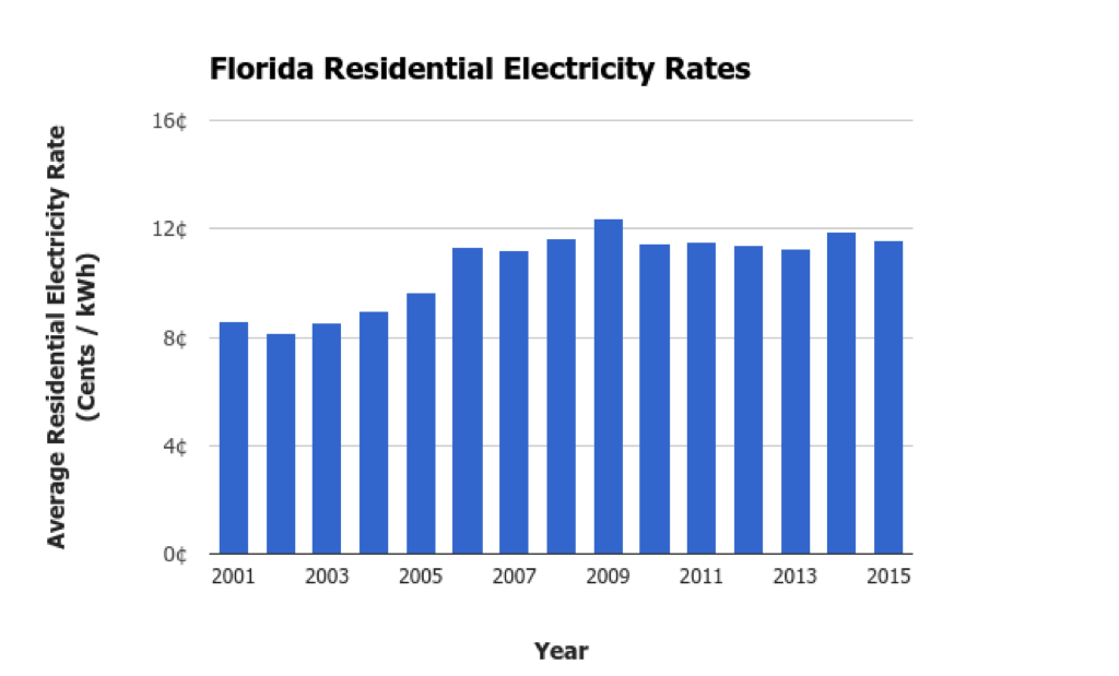 Florida Electricity Prices