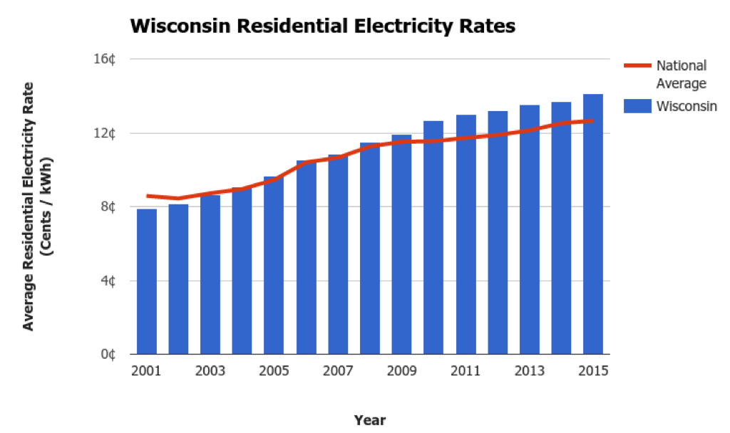 Wisconsin Electricity Prices