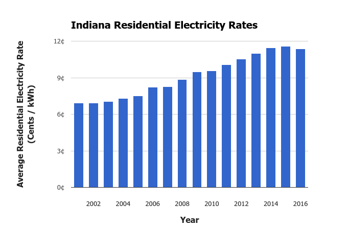 Indiana electricity rates