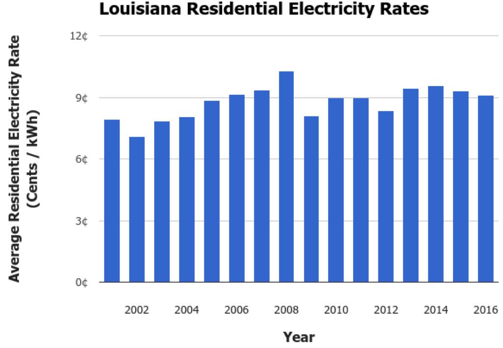 Louisiana Renewable Energy
